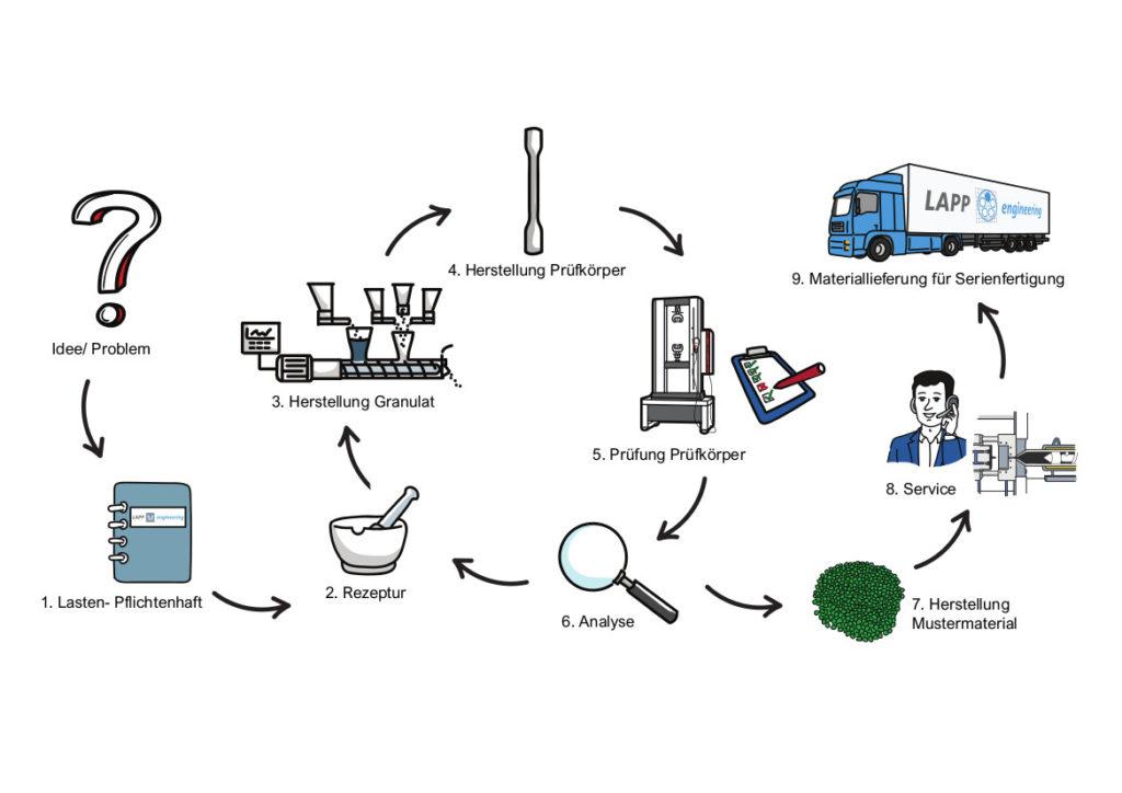 Prozess_Polymerlösungen